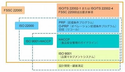 FSSC22000とISO22000の関係