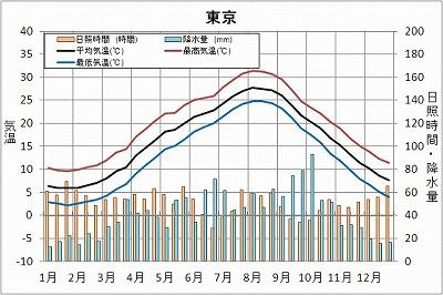 東京の1年間の気温推移