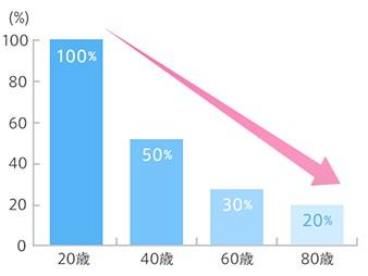 年齢別コラーゲン量のグラフ